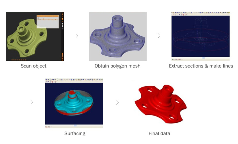 3D Reverse Engineering Process